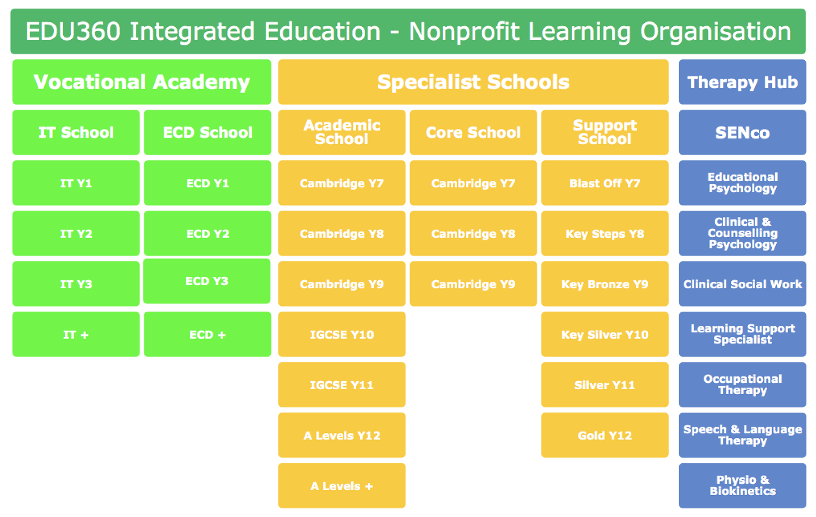 Edu360 Services Organogram